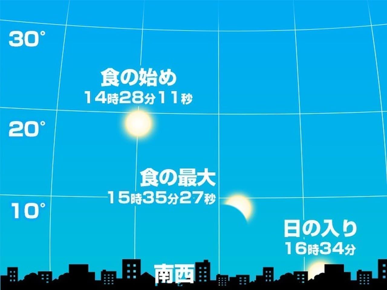 12月26日は「部分日食」、日食の時間は?天気は?―ウェザーニューズが当日の天気傾向を発表