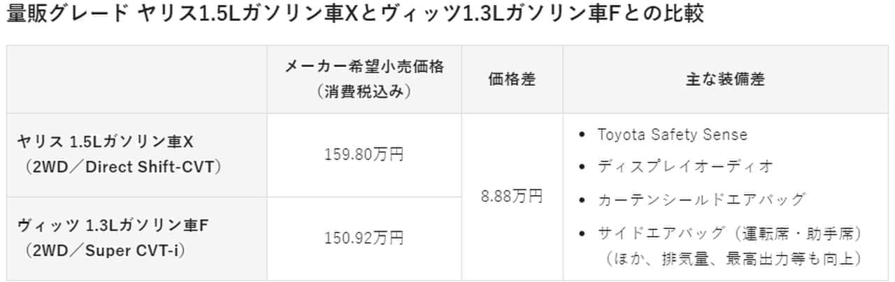 トヨタ「ヤリス」、2月10日に発売