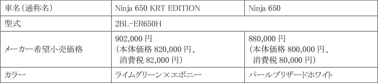 カワサキ「Ninja 650」に2020年モデル