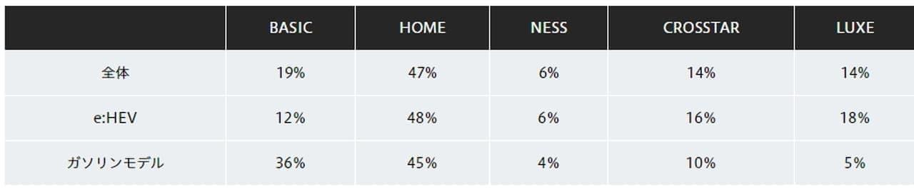 ホンダ「FIT」で一番売れているタイプは「HOME」