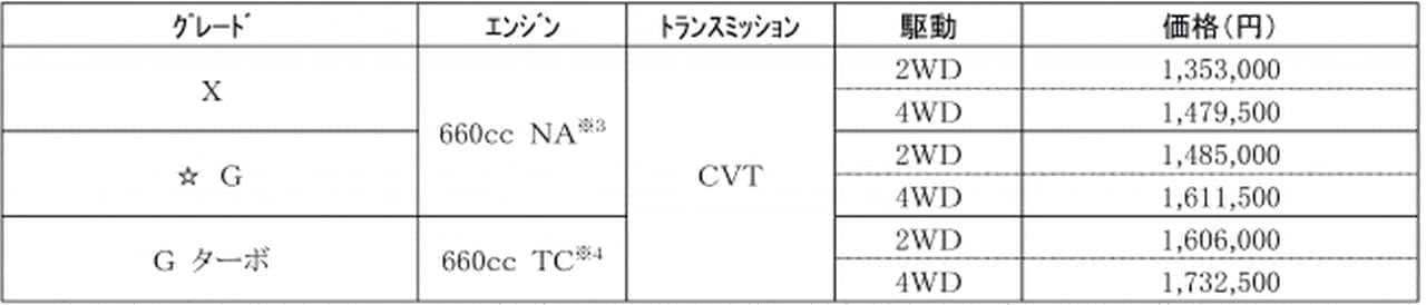 ダイハツ 新型クロスオーバー「TAFT(タフト)」発売 -