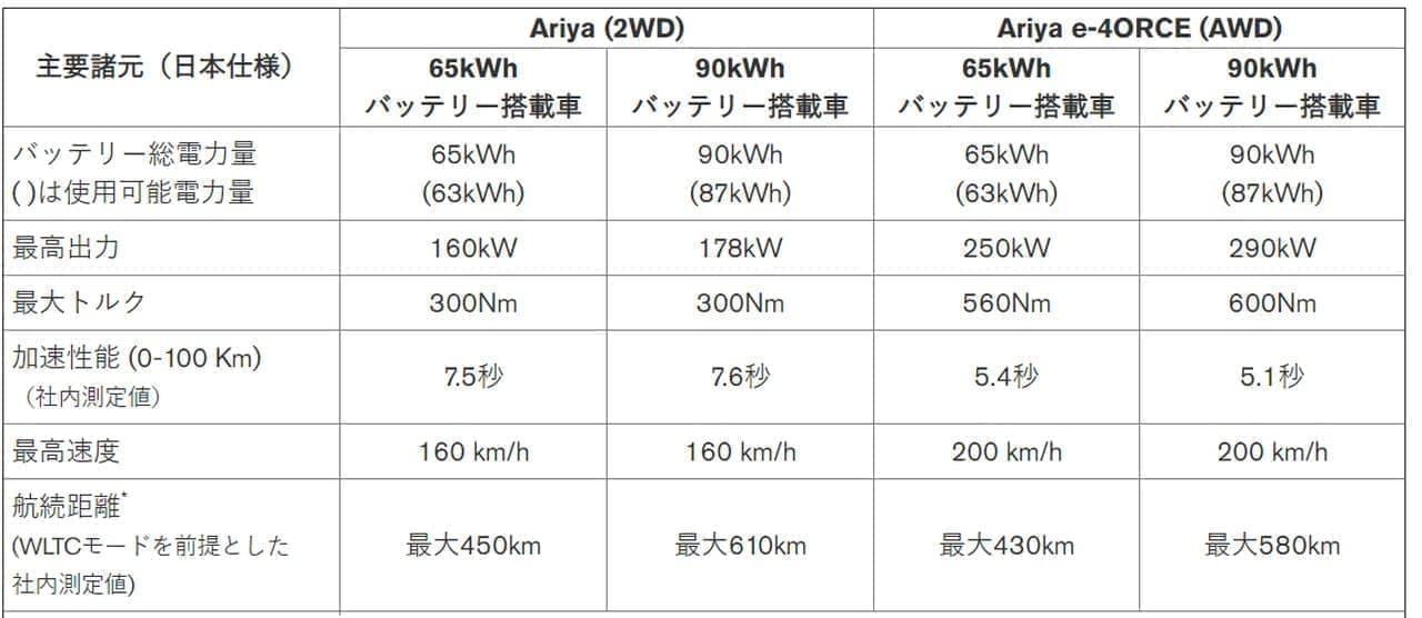 航続距離は最大610km ― 日産が新型クロスオーバーEV「アリア」を発表