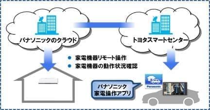 トヨタとパナソニックが開発しているサービスのイメージ