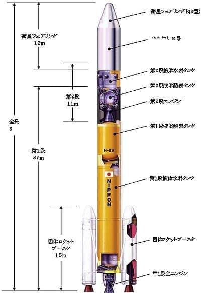 打ち上げに使うロケット  H2A202 型