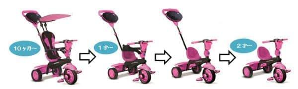 ベビーカーから三輪車まで4段階に切り替え可能
