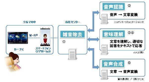 複雑な処理は外部のセンターサーバーに頼る  キット:「悪くないソリューションです」