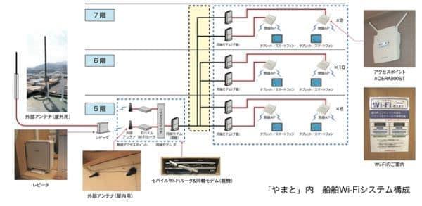 やまと内の船舶 Wi-Fi システム