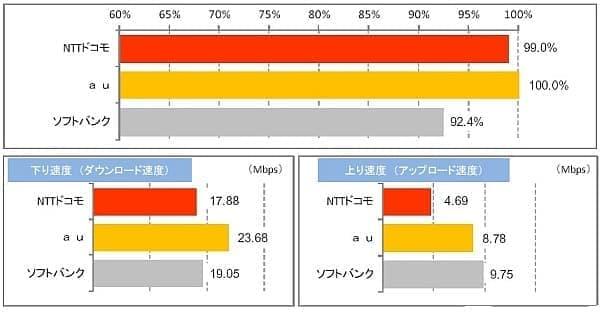上が LTE エリア比率、下が通信速度