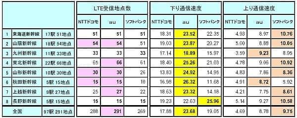 新幹線全97駅の通信速度測定結果