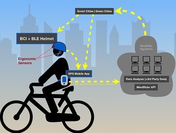 装着者は、自分の走行中の脳波をクラウドソースマップ上に公開できる