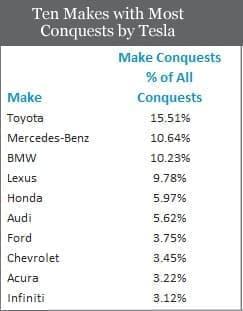 『テスラモデル S』にシェアを奪われている自動車ブランド(出典:IHS Automotive)