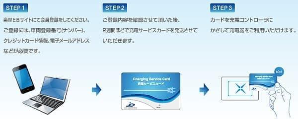 ジャパンチャージネットワークへの会員登録手順
