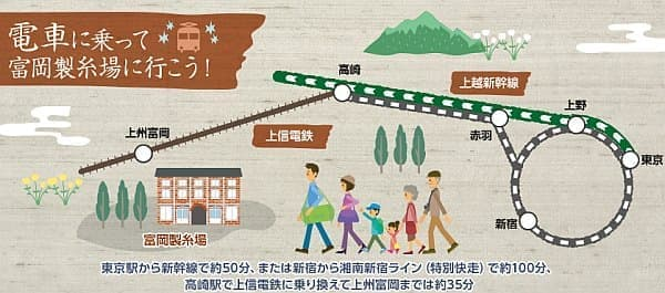 富岡製糸場までは、東京駅から新幹線に乗って約120分!   (高崎駅での乗換時間約20分、上州富岡駅から富岡製糸場までの徒歩15分含む)