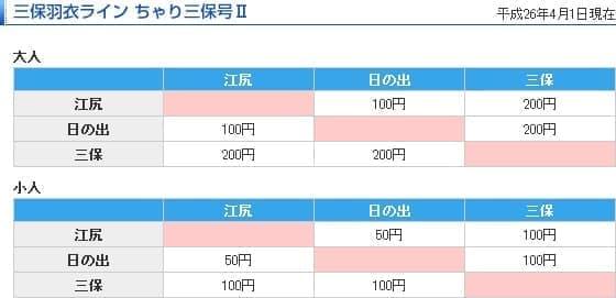 「ちゃり三保号 II」運賃表  (運賃は変更されることがあります。  利用の際には、エスパルスドリームフェリーの Web サイトを確認ください)