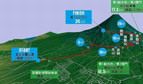 「第11回 Mt.富士ヒルクライム」走行コース