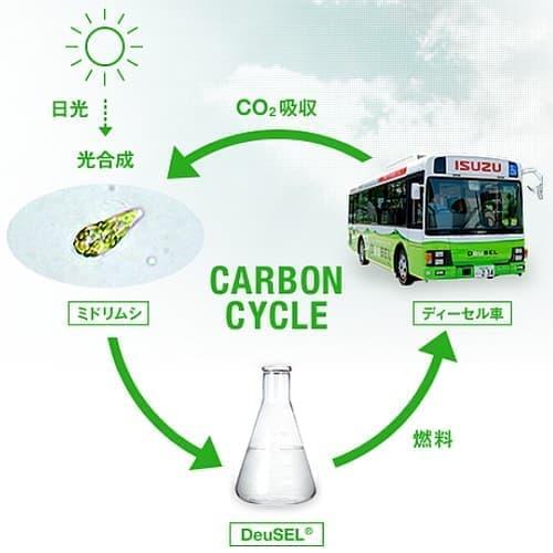 炭素循環型燃料で環境にも優しい