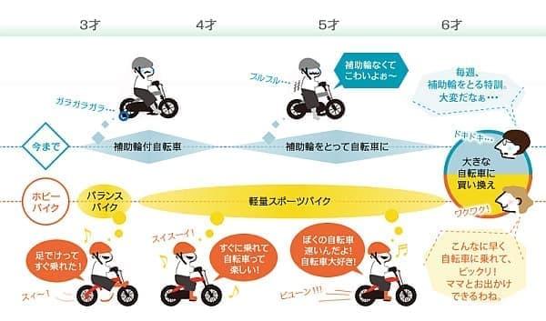 へんしんバイクによる自転車練習のイメージ