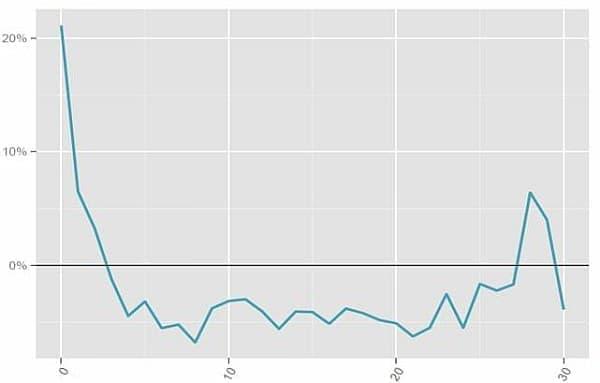 航空券価格の推移:出発30週前から当日まで(出典: スカイスキャナー)