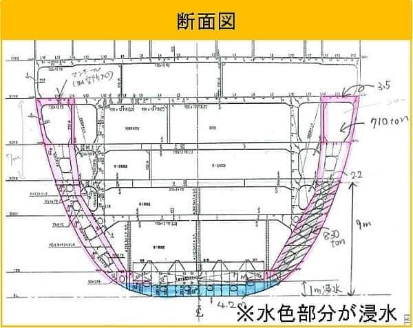 2重船底の内壁と外壁の間に浸水