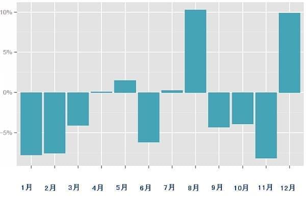 航空券価格の月別比較(出典: スカイスキャナー)