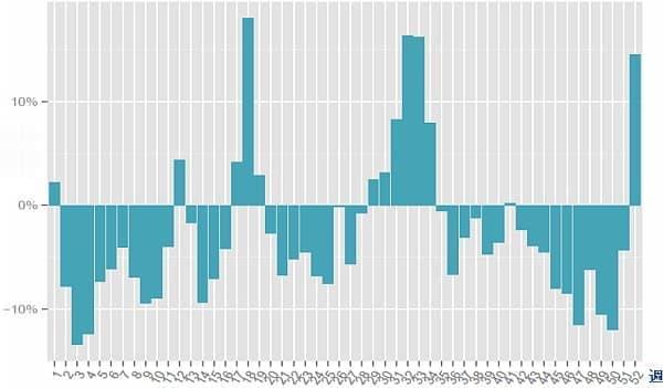 航空券価格の週別比較(出典: スカイスキャナー)