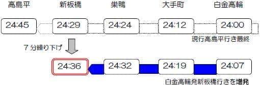 最終列車後に新板橋駅行き列車を設定