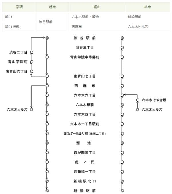 都01系統  (出典:東京都交通局)