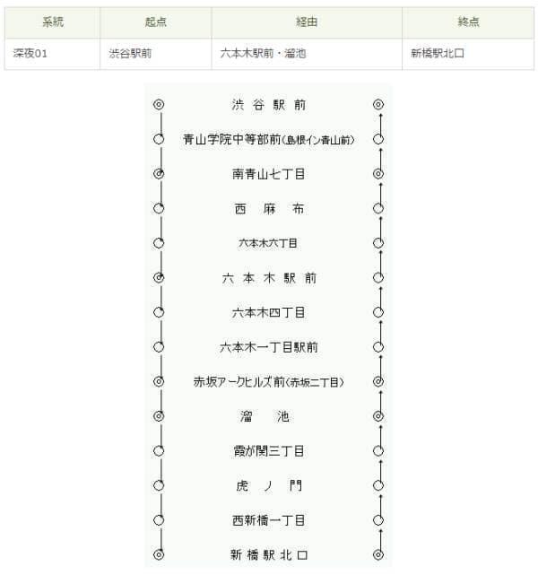 深夜01系統  (出典:東京都交通局)