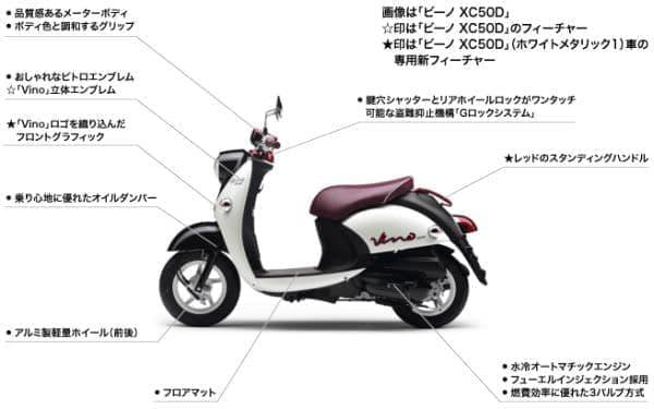 「ビーノ XC50」「ビーノ XC50D」フィーチャーマップ