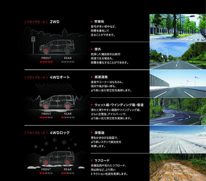 新型デリカD:5 ドライブモードイメージイラスト